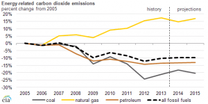 Greenhouse gas emissions rise slightly in 2013