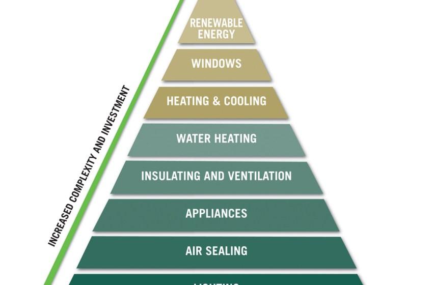 New Energy Reduction Assets Fund Finances NanoSure HVAC Tech
