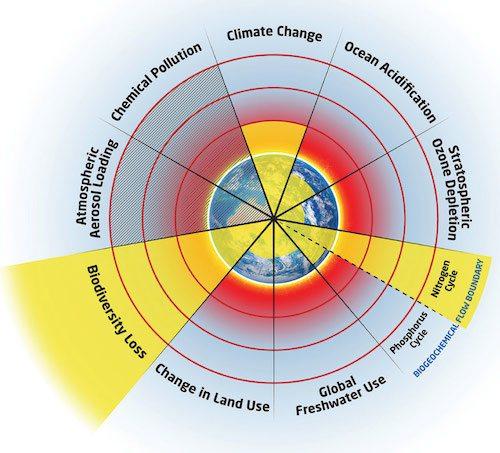 Earth's 9 planetary boundaries