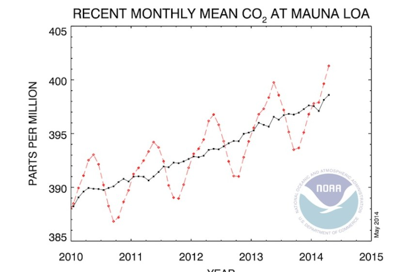 CO2 Levels Reach and Maintain 400 PPM – A Dubious Milestone in Human History