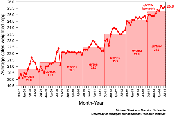 Slight Uptick in U.S. New Vehicle Fuel Economy in July