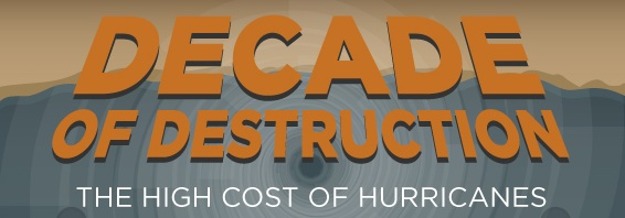 Infographic: The High Cost of Hurricanes