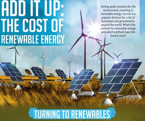 Infographic: The Cost of Renewable Energy