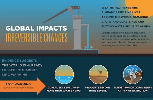 Infographic: Climate Impacts