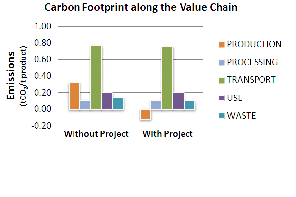 EXACT Ag Climate-Smart Value Chain