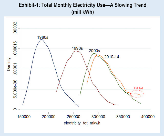 """Total Monthly Electricity Use chart shows a slowing trend with a summertime """"fat tail"""""""