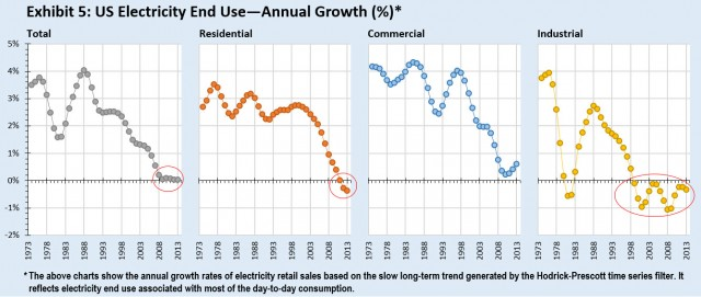 electricity consumption trends of the past 20 yers