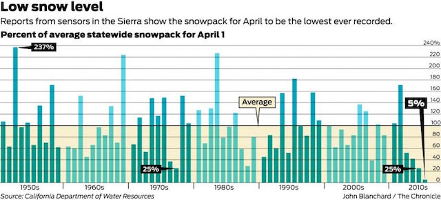 Chart illustrates the record decline in snowpack, helping to feed the historic California drought