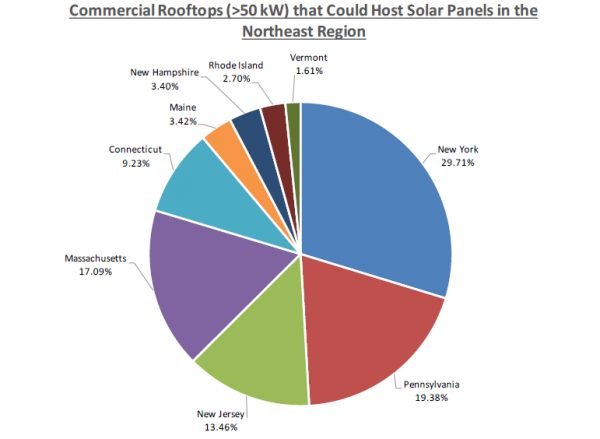 $68 Billion: Northeast's Untapped Solar Investment Potential