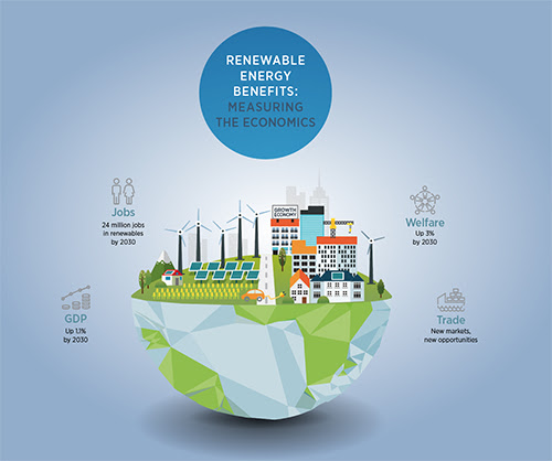 IRENA: 36 percent renewables by 2030