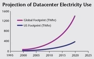 Projection of Datacenter Electricity Use