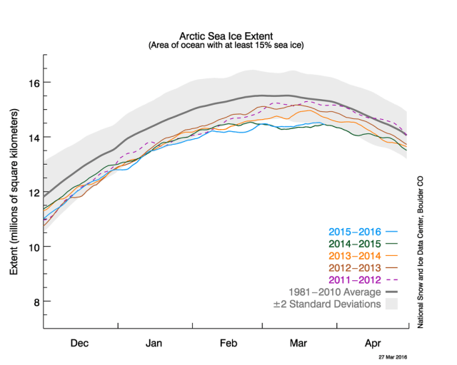 13th Consecutive Year of Record Low Arctic Sea Ice Winter Maximums