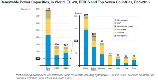 REN21 Global Status Report Details an Extraordinary Year for Renewables