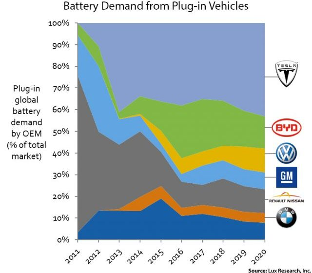 EV Market Penetration to Reach 35% Amidst Falling Battery Costs