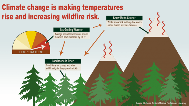 USFS fire risk climate change - Wildfire resilience