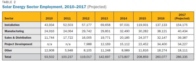 Solar energy sector employment