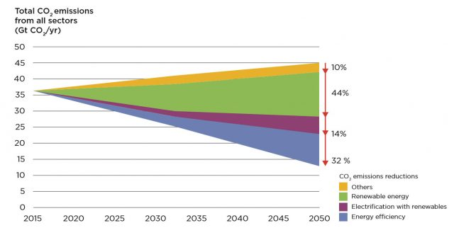 Global Energy Decarbonization Tipping Point At Hand, IRENA Asserts
