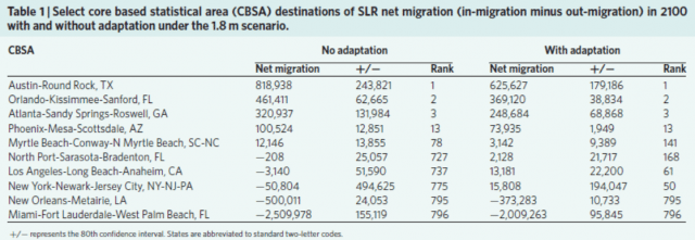 U.S. climate migration from sea level rise