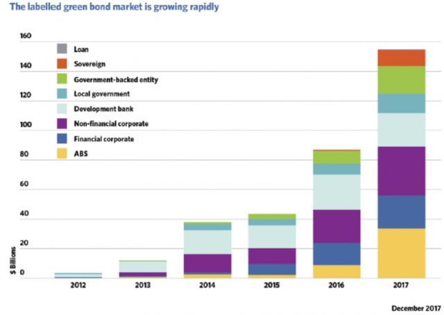 Green Bonds Issuance Reaches Record High Despite US Withdrawal from Paris Climate Agreement
