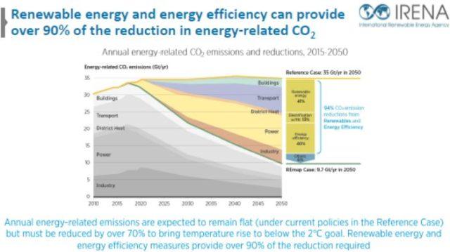 IRENA - Renewable energy and energy efficiency key in reducing rise of CO2