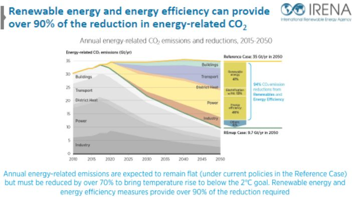 Energy Transformation Key to Achieving Global Emissions Reductions Goals