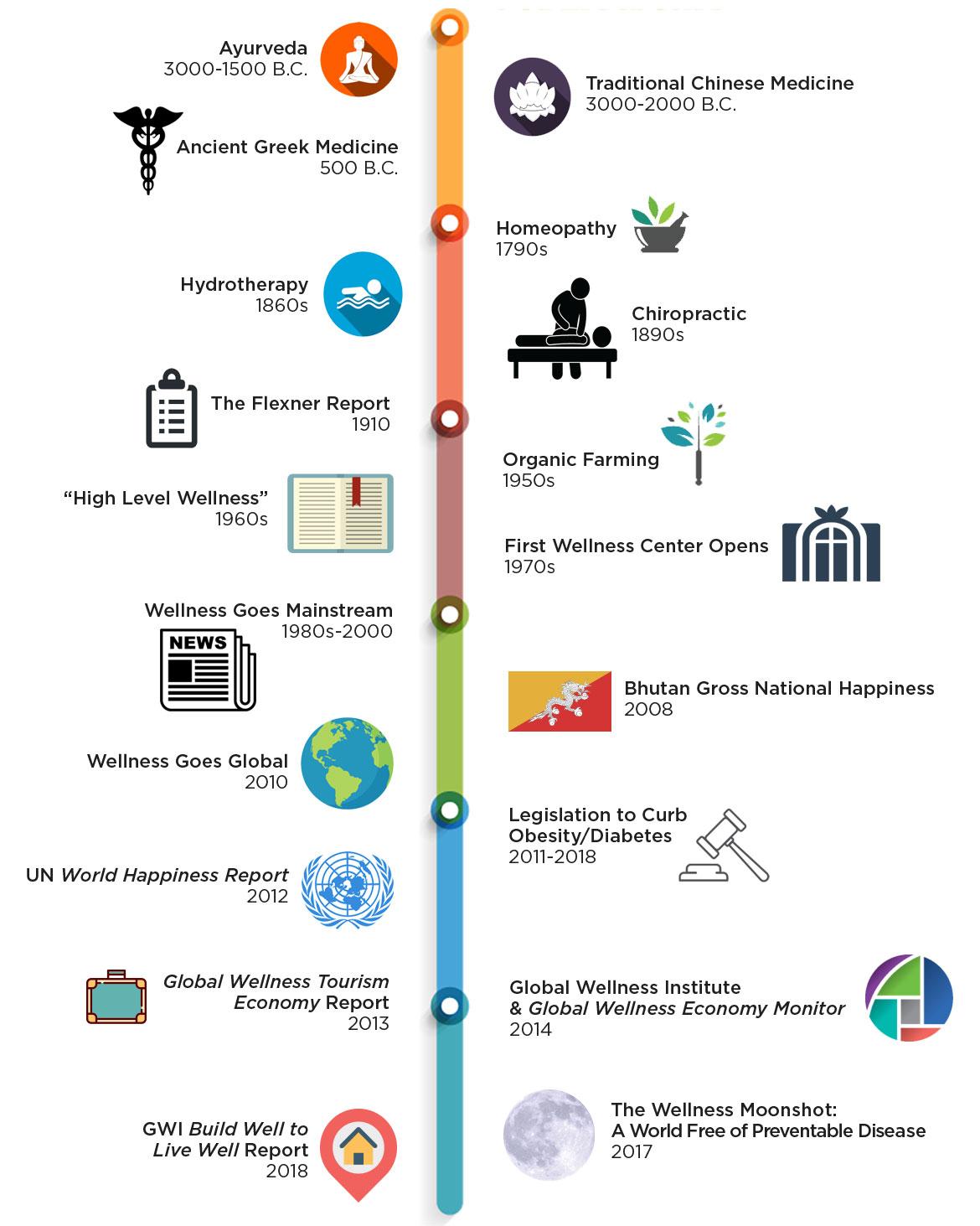 History Of Wellness