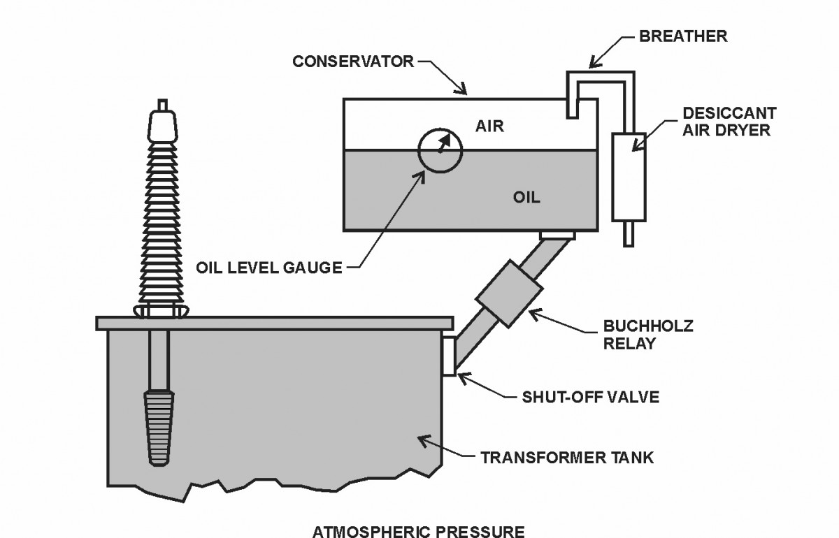 Gas Pressure Control Components