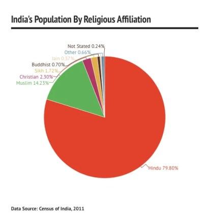 india muslim population