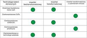 Dopasowanie inwertera do technologii produkcji baterii słonecznych