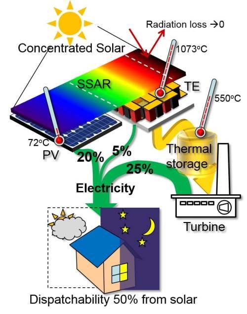 Hybrydowy system solarny