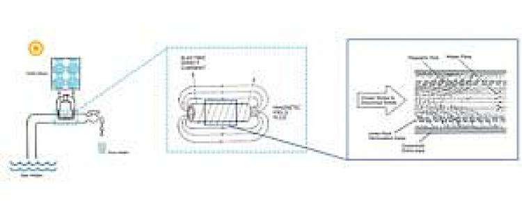 Przebieg procesu elektromagnetycznej filtracji