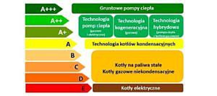 Przegląd klas energetycznych dla różnych urządzeń grzewczych centralnego ogrzewania