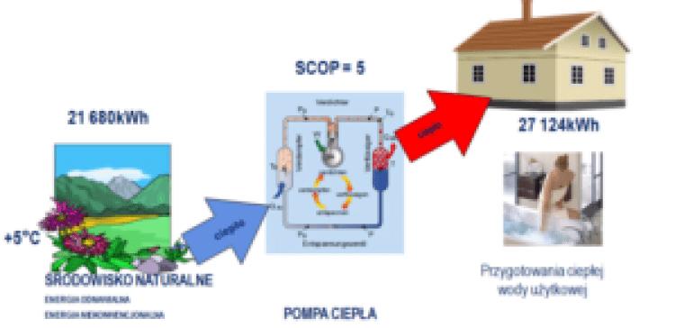 Schemat energetyczny dla budynku jednorodzinnego