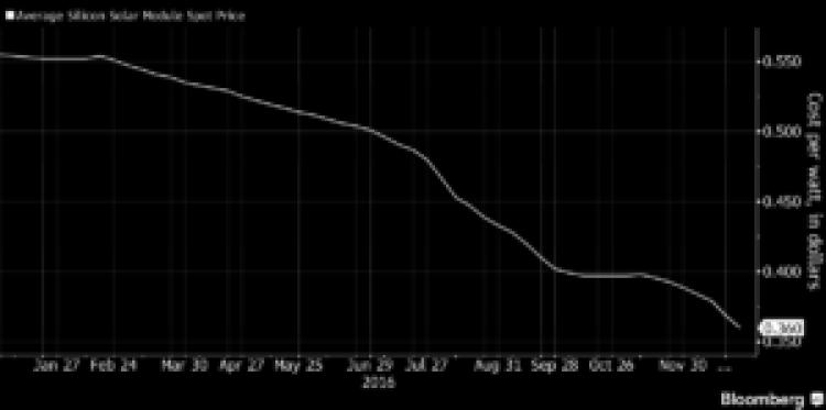 Spadek cen modułów Trina Solar