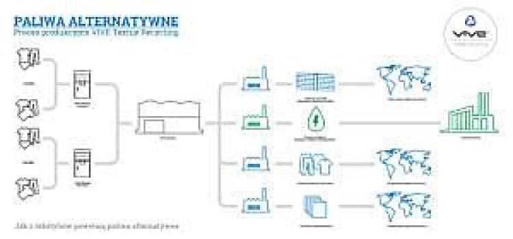 Paliwo alternatywne z tekstyliów, źródło: Vive Textile Recycling