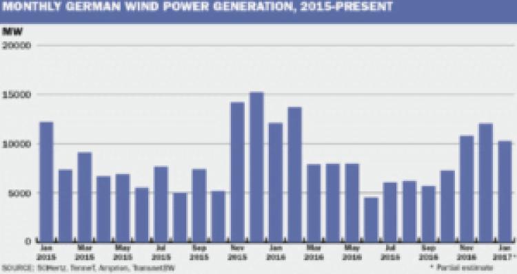 miesięczna produkcja energii z wiatru w Niemczech