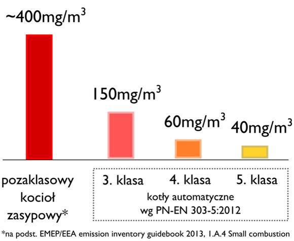 Wykres emisja z kotłów różnych klas