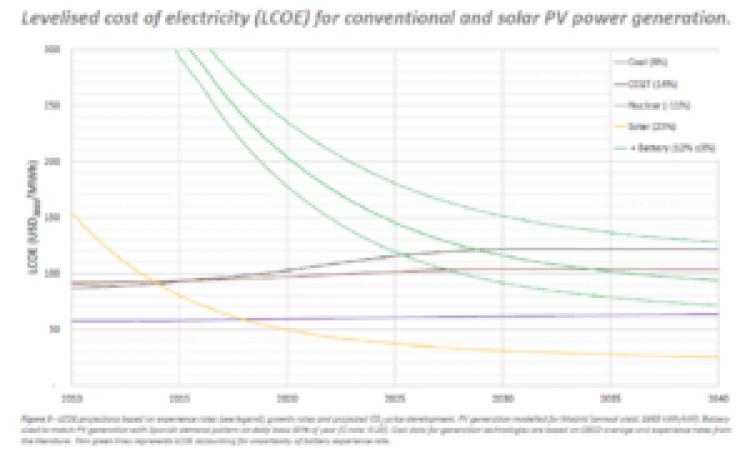 uśrednione koszty magazynowania energii elektrycznej