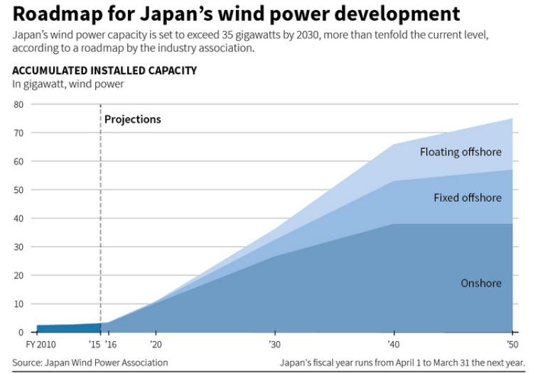 strategia rozwoju energetyki wiatrowej w Japonii