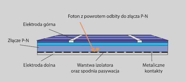 moduły prc, wysokowydajne moduły PV