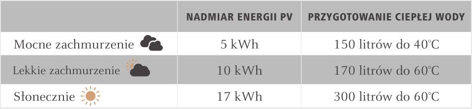 Dzienną nadwyżkę energii PV można wykorzystać do przygotowanie ciepłej wody użytkowej.