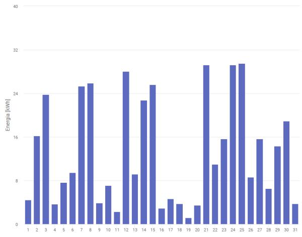 Produkcja energii elektrycznej w styczniu