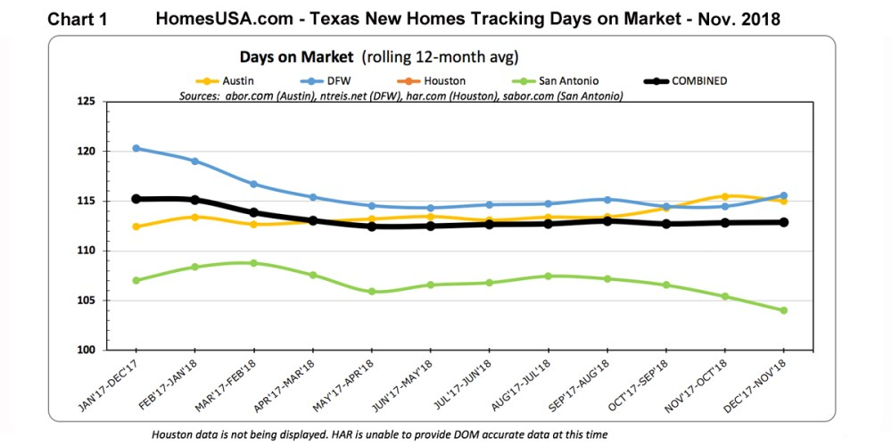 Chart-1-Texas-New-Homes-Tracking-Days-on-Market