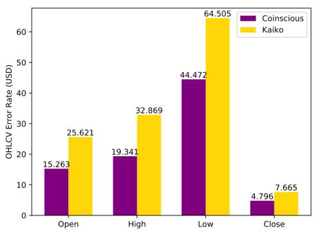 OHLC Error Rates