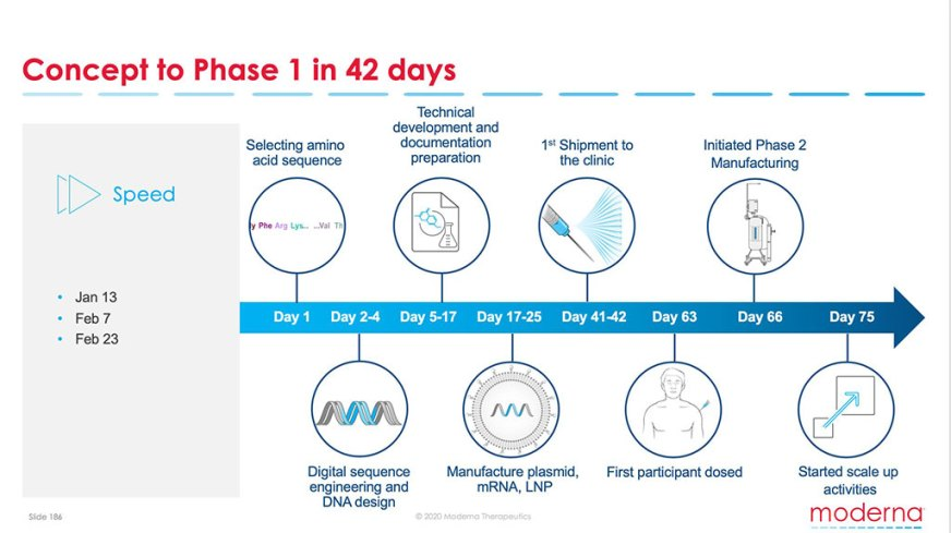 Moderna's Positive Phase 1 Readouts of mRNA Vaccine ...