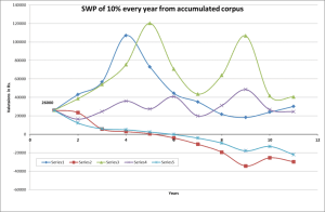 Graph of SWP from the accumulated corpus