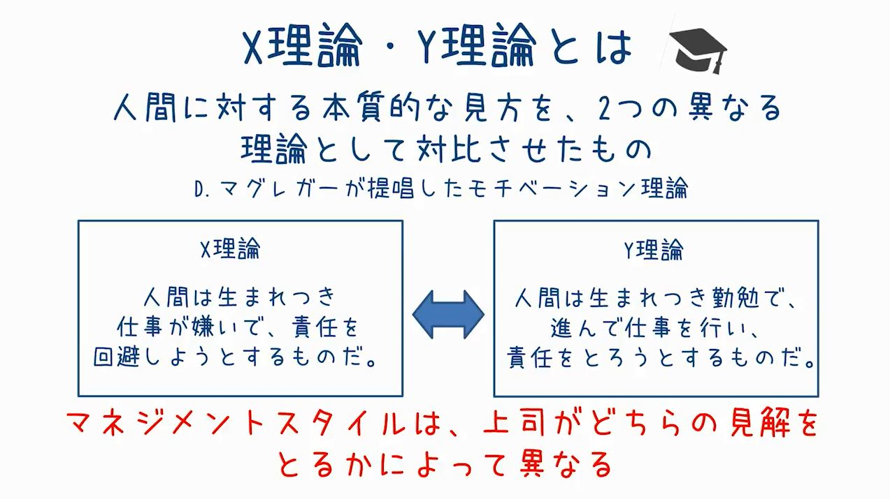 X理論・Y理論   グロービス學び放題