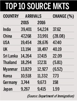 Tourism Arrival in Nepal