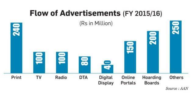 Advertising Agency in Nepal 3