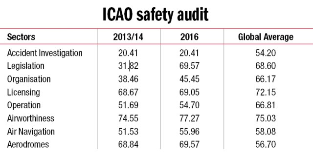 icao-safety-audit
